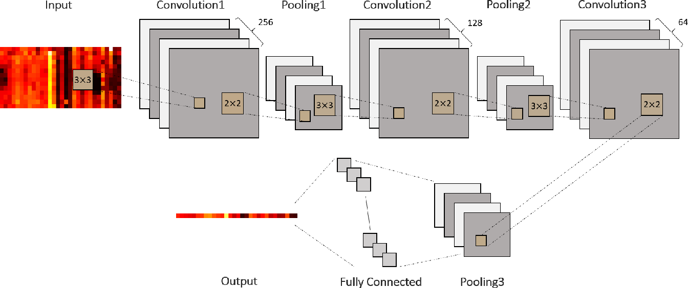 Figure 3 for A Capsule Network for Traffic Speed Prediction in Complex Road Networks