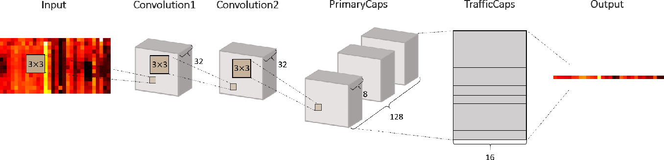 Figure 4 for A Capsule Network for Traffic Speed Prediction in Complex Road Networks