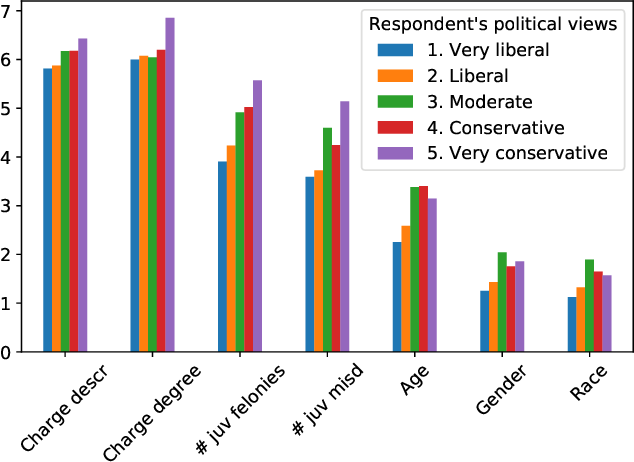 Figure 1 for Dimensions of Diversity in Human Perceptions of Algorithmic Fairness