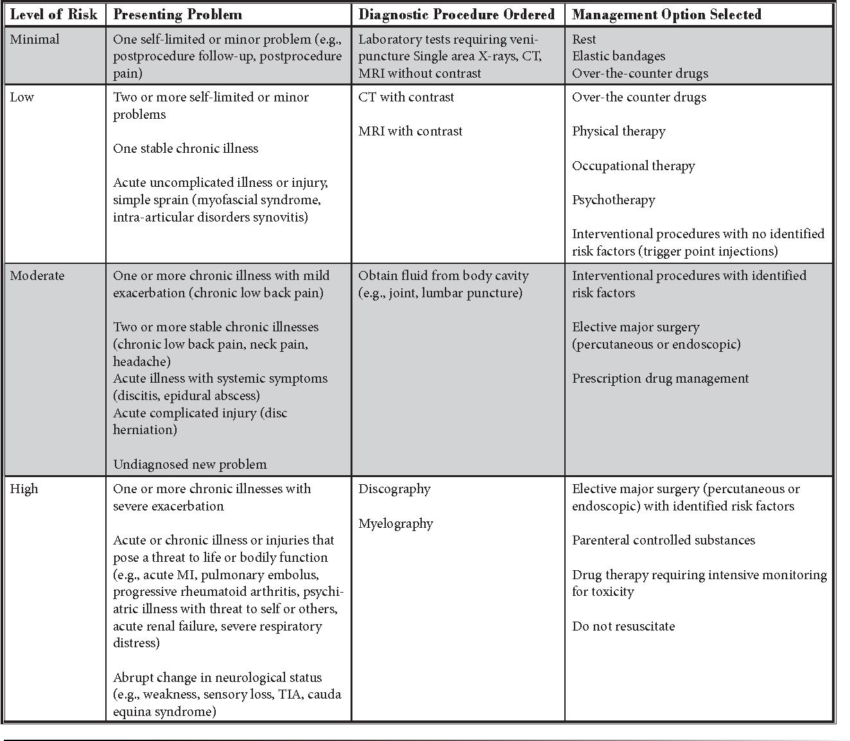 PDF] Description of documentation in the management of