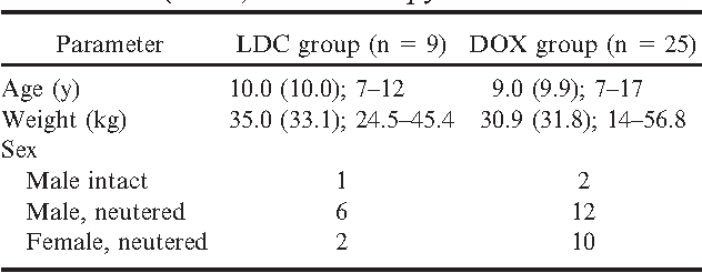 Table 1. Patient population characteristics for dogs with stage II hemangiosarcoma treated with low-dose continuous chemotherapy (LDC) or conventional doxorubicin (DOX) chemotherapy.