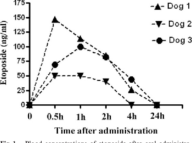 Fig 1. Blood concentrations of etoposide after oral administration. Serum concentrations of etoposide were determined at various time points over 24 hours after administration of a single oral dose of 50 mg/m2 to 3 dogs with hemangiosarcoma, as described in methods.