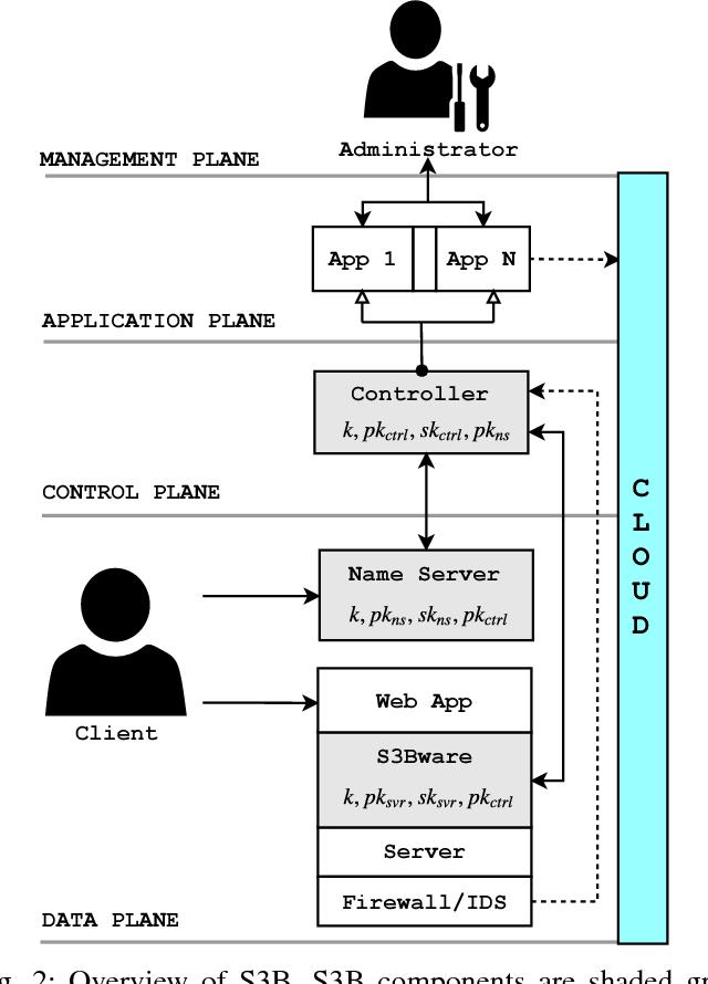 S3B: Software-Defined Secure Server Bindings - Semantic Scholar