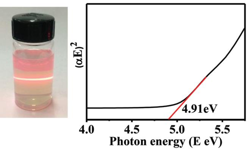 Figure 8. Absorption energy, αE, vs. the photon energy, E, for the MoO3 nanosheet sample (black line). Red line shows the extrapolation for determining the band-gap energy. Adapted from ref. [44].