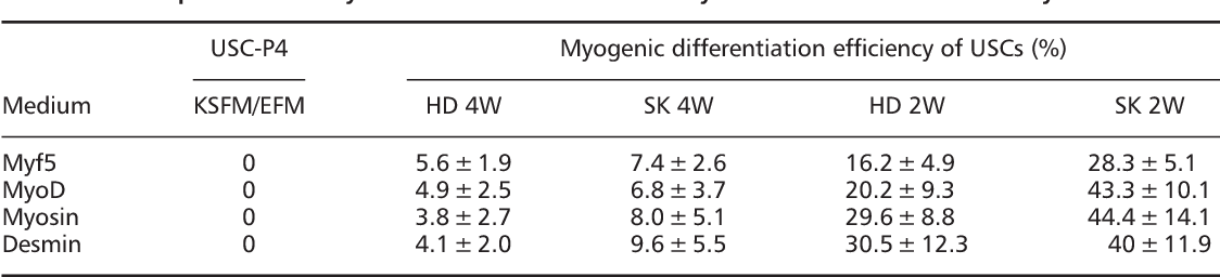 Skeletal myogenic differentiation of human urine-derived cells as a