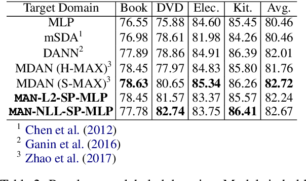 Figure 3 for Multinomial Adversarial Networks for Multi-Domain Text Classification