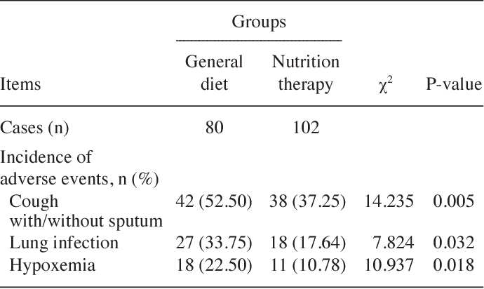Role of nutritional support for postoperative recovery of