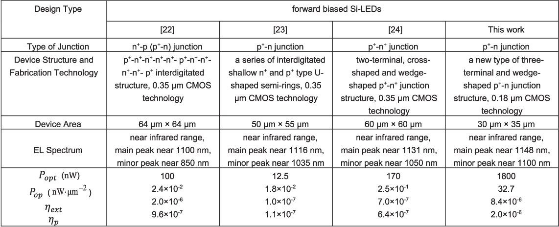 An Efficient Forward-Biased Si CMOS LED With High Optical