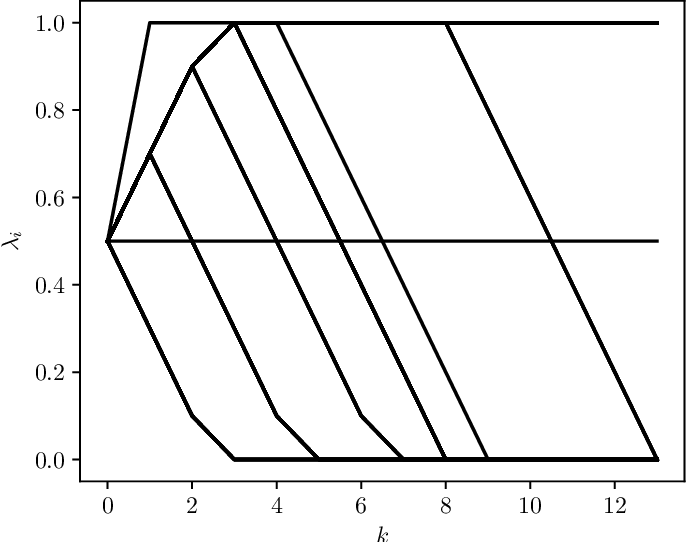 Figure 4 for Minimizing a Sum of Clipped Convex Functions