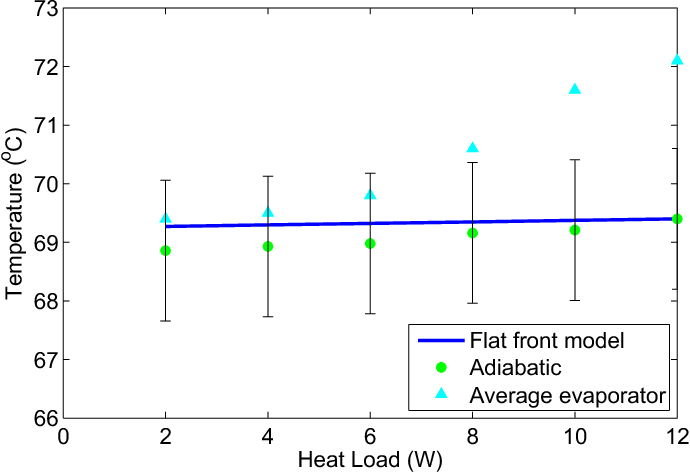 Figure 6 from Reduced Power Precision Temperature Control Using