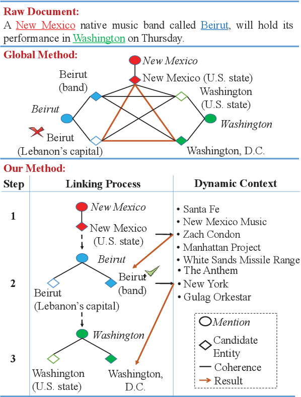 Figure 1 for Learning Dynamic Context Augmentation for Global Entity Linking