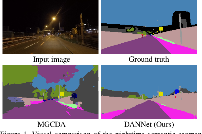Figure 1 for DANNet: A One-Stage Domain Adaptation Network for Unsupervised Nighttime Semantic Segmentation