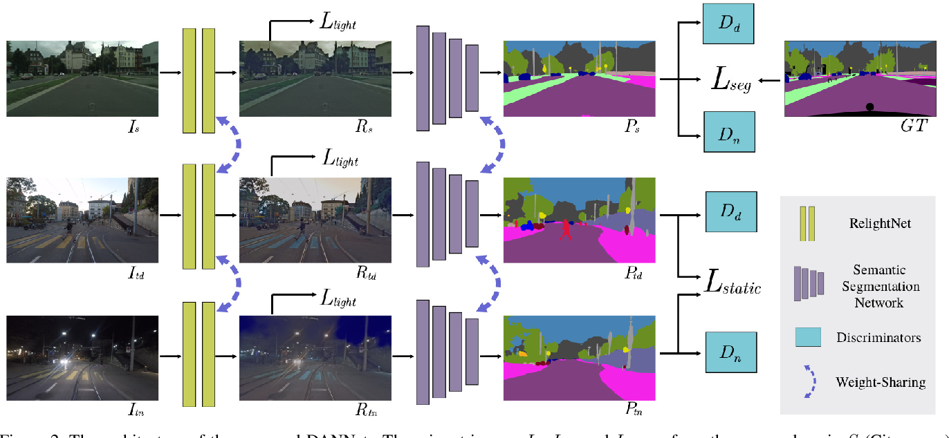 Figure 3 for DANNet: A One-Stage Domain Adaptation Network for Unsupervised Nighttime Semantic Segmentation