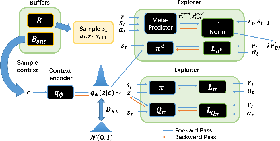 Figure 3 for Learn to Effectively Explore in Context-Based Meta-RL