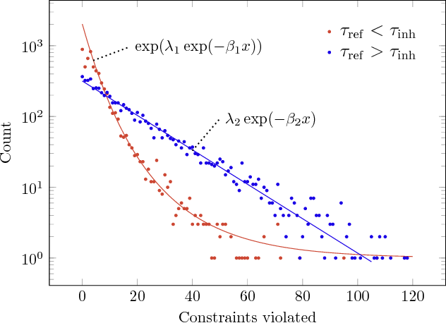 Figure 4 for Spiking Analog VLSI Neuron Assemblies as Constraint Satisfaction Problem Solvers