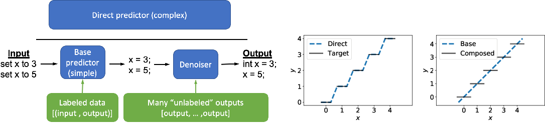 Figure 1 for Simplifying Models with Unlabeled Output Data