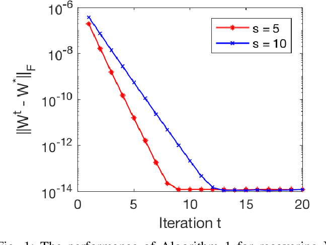 Figure 1 for Analysis of Fast Alternating Minimization for Structured Dictionary Learning