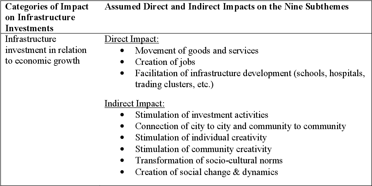 PDF] The Impact of Transportation Infrastructure on Nigeria's