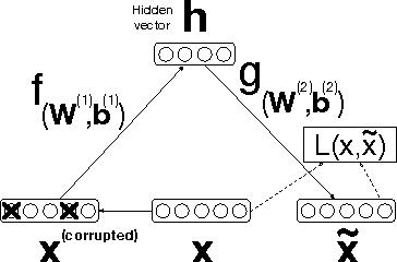 PDF] Deep Stacked Autoencoders for Spoken Language
