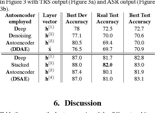 PDF] Deep Stacked Autoencoders for Spoken Language Understanding
