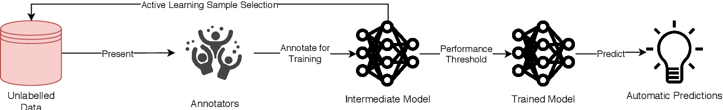 Figure 1 for A Survey on Active Learning and Human-in-the-Loop Deep Learning for Medical Image Analysis