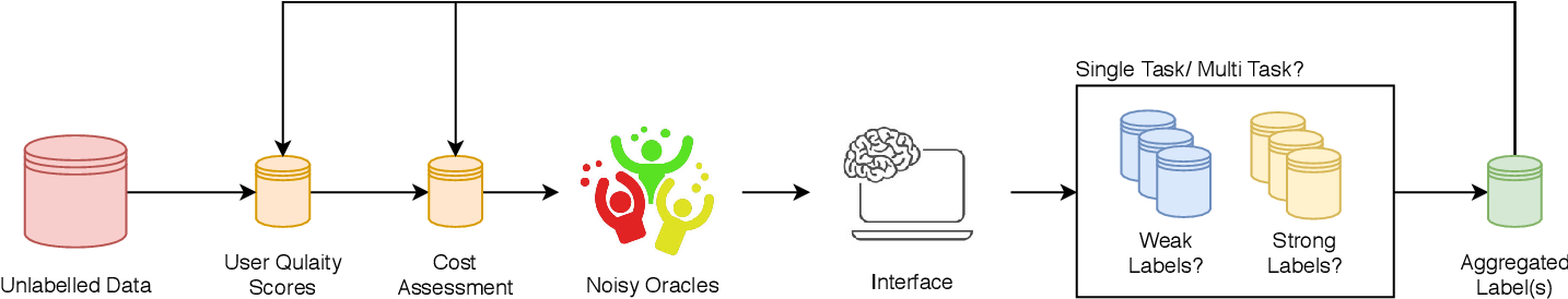 Figure 3 for A Survey on Active Learning and Human-in-the-Loop Deep Learning for Medical Image Analysis
