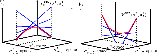 Figure 1 for Structure in the Value Function of Two-Player Zero-Sum Games of Incomplete Information