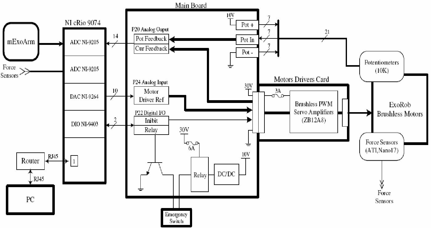 Development of a 4DoFs exoskeleton robot for passive arm