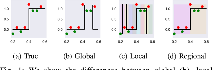 Figure 1 for Regional Tree Regularization for Interpretability in Black Box Models