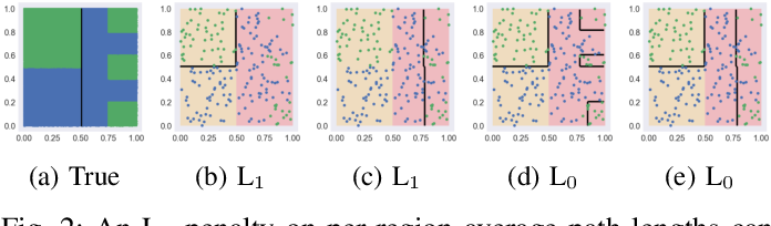 Figure 2 for Regional Tree Regularization for Interpretability in Black Box Models