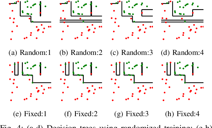 Figure 4 for Regional Tree Regularization for Interpretability in Black Box Models