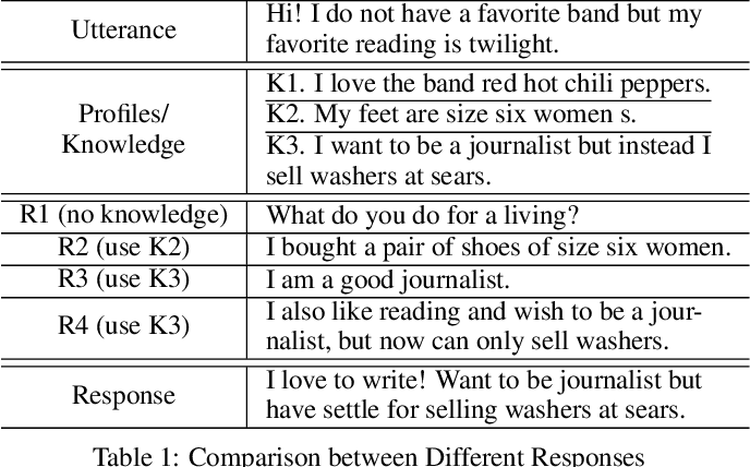 Figure 1 for Learning to Select Knowledge for Response Generation in Dialog Systems