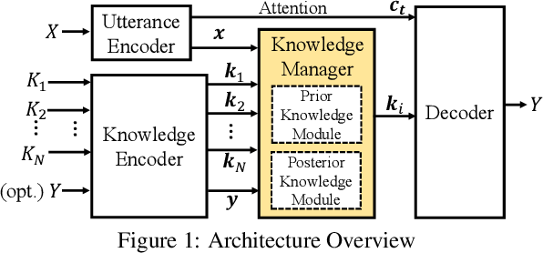 Figure 2 for Learning to Select Knowledge for Response Generation in Dialog Systems