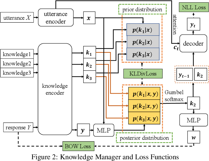 Figure 3 for Learning to Select Knowledge for Response Generation in Dialog Systems