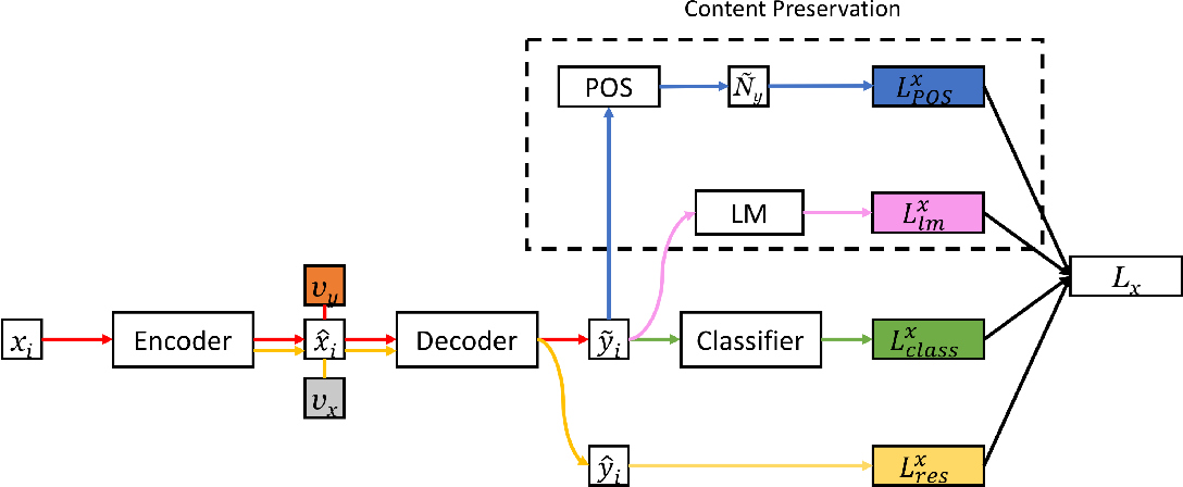 Figure 1 for Structured Content Preservation for Unsupervised Text Style Transfer