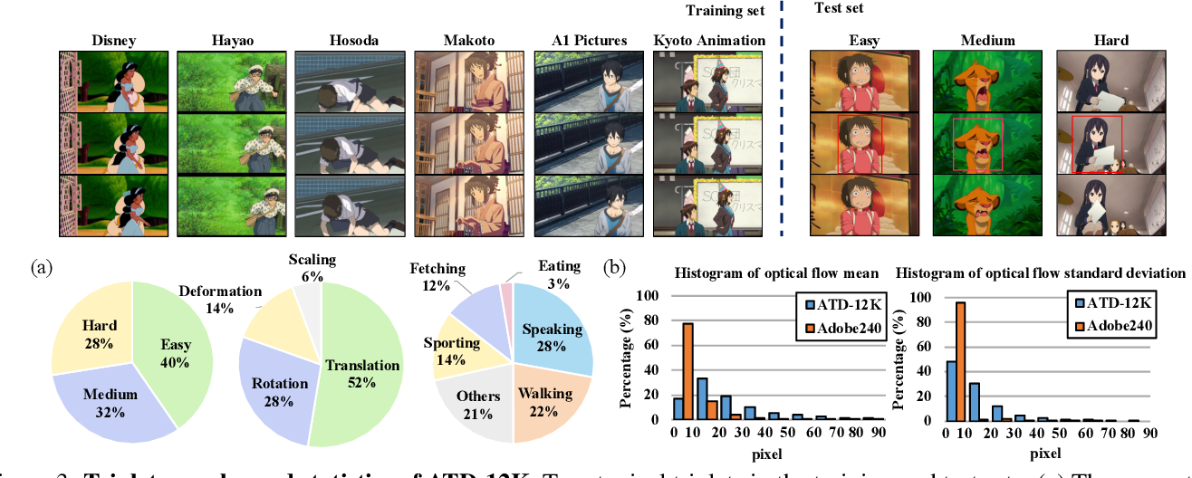 Figure 3 for Deep Animation Video Interpolation in the Wild