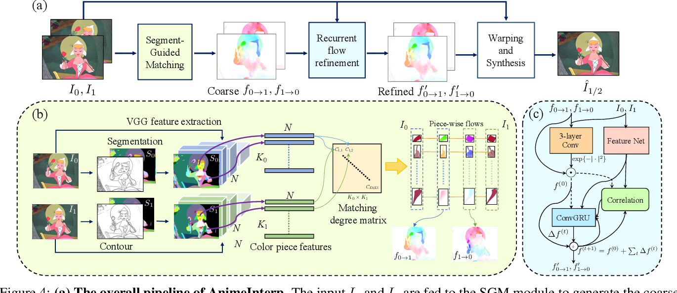 Figure 4 for Deep Animation Video Interpolation in the Wild