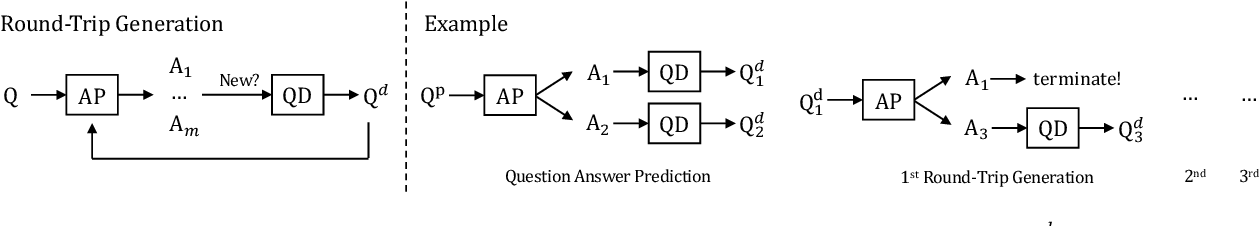 Figure 4 for Answering Ambiguous Questions through Generative Evidence Fusion and Round-Trip Prediction