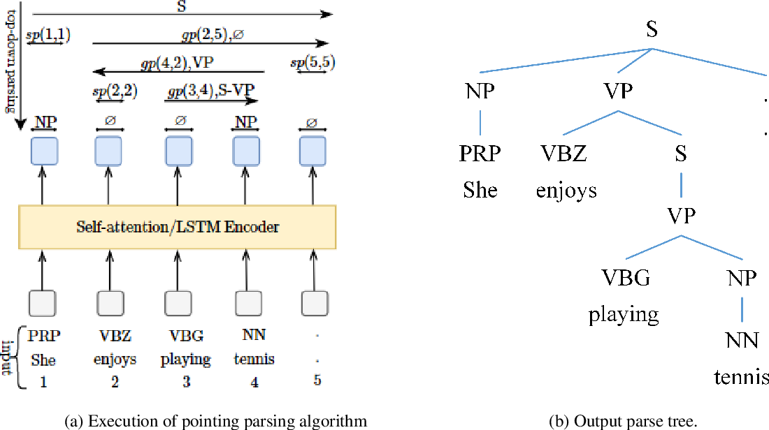 Figure 3 for Efficient Constituency Parsing by Pointing