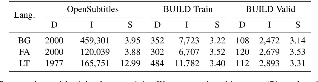 Figure 2 for Segmenting Subtitles for Correcting ASR Segmentation Errors