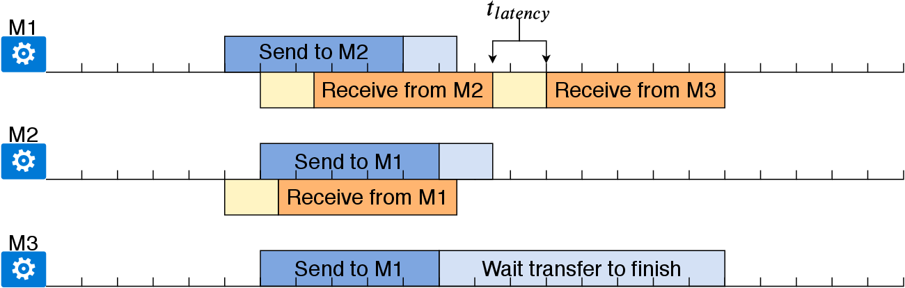 Figure 4 for Distributed Learning Systems with First-order Methods