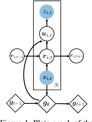 Figure 1 for Deep Factors with Gaussian Processes for Forecasting