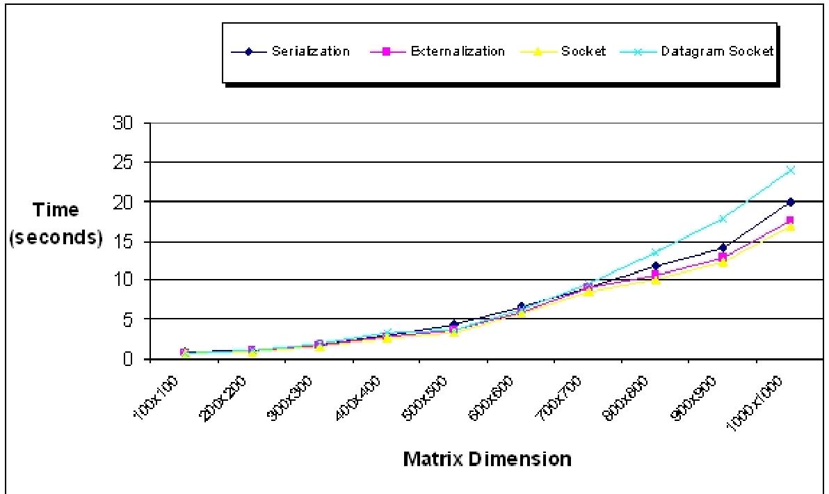 Datagram socket - Semantic Scholar