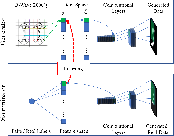 Figure 1 for Quantum-assisted associative adversarial network: Applying quantum annealing in deep learning