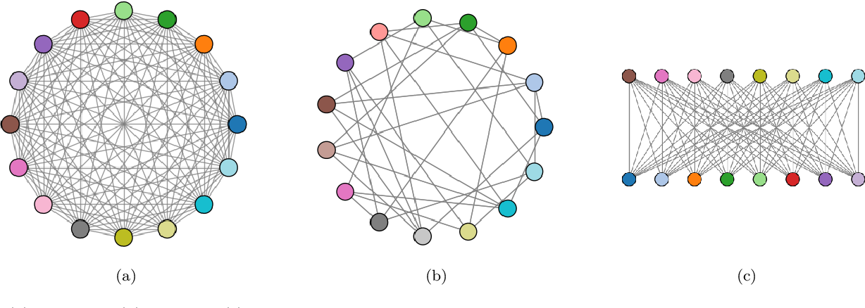 Figure 3 for Quantum-assisted associative adversarial network: Applying quantum annealing in deep learning
