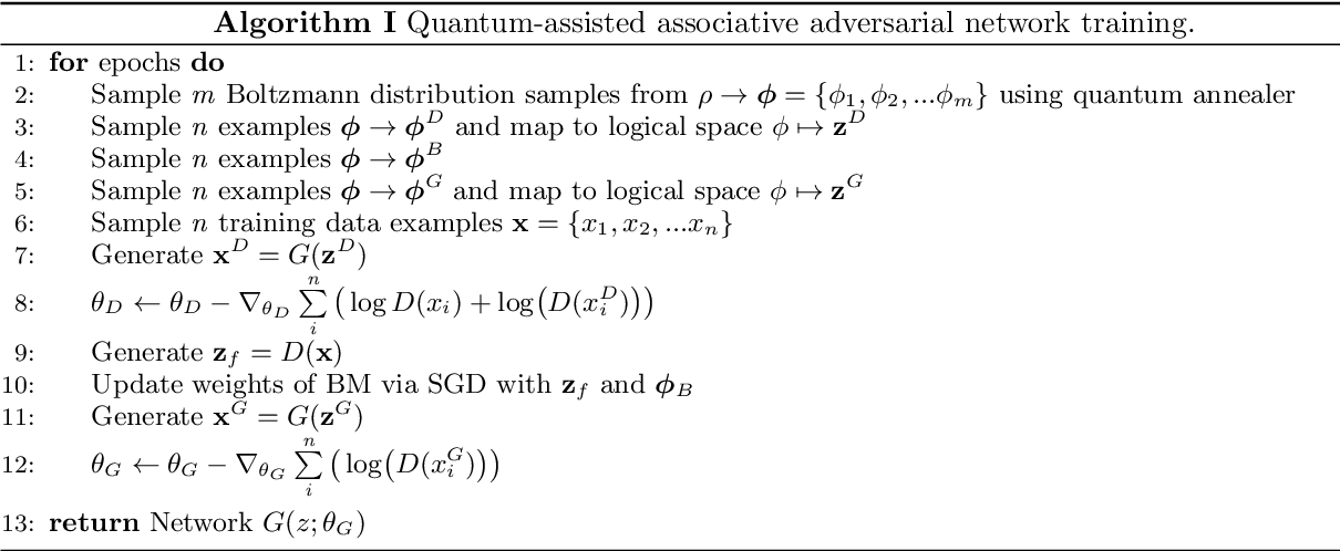 Figure 4 for Quantum-assisted associative adversarial network: Applying quantum annealing in deep learning