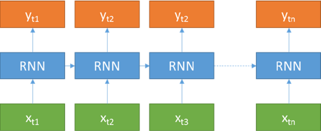 Figure 3 for Image denoising and restoration with CNN-LSTM Encoder Decoder with Direct Attention