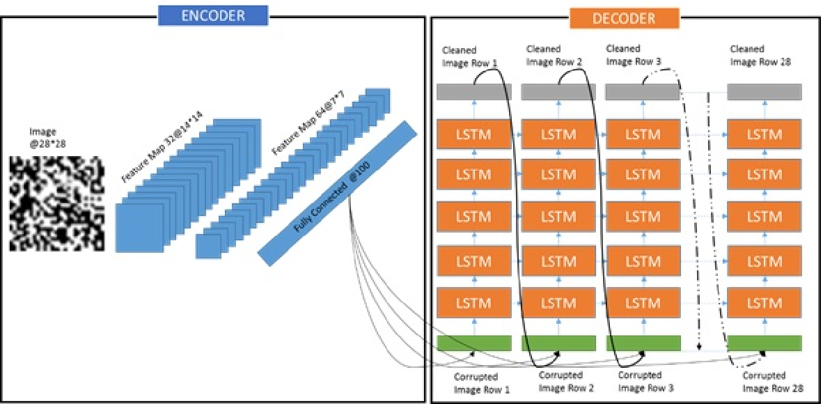 Figure 4 for Image denoising and restoration with CNN-LSTM Encoder Decoder with Direct Attention