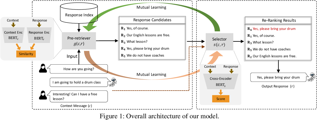 Figure 1 for Building an Efficient and Effective Retrieval-based Dialogue System via Mutual Learning