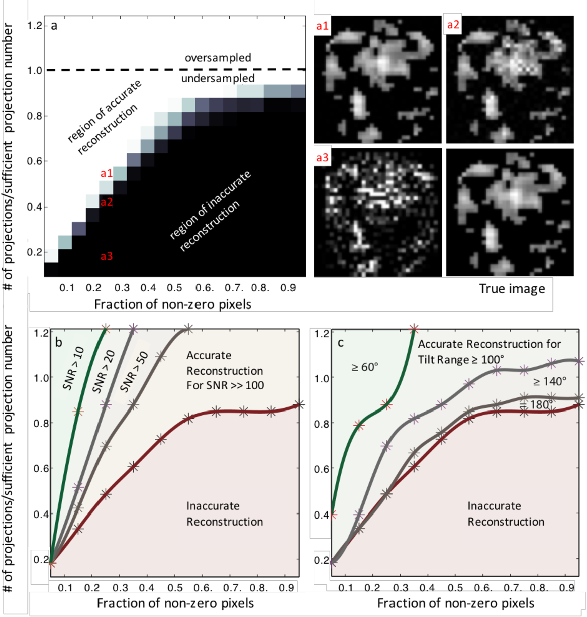 Figure 1 for Sampling Limits for Electron Tomography with Sparsity-exploiting Reconstructions